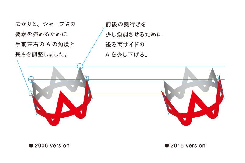 株式会社エイチームの時代ともに変化するロゴデザイン